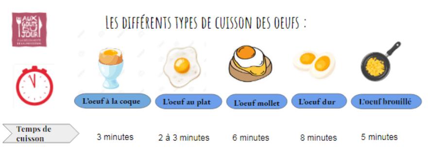 les differents types de cuisson des oeufs 1